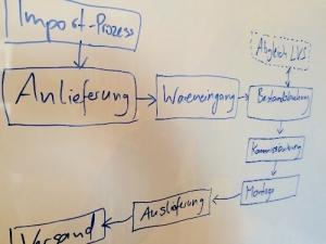 workflow auf whiteboard